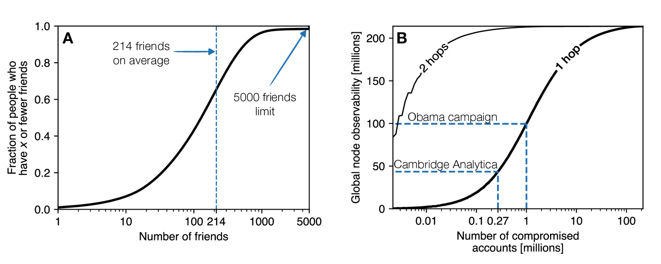 Distribution of the number of friends on the FB graph.