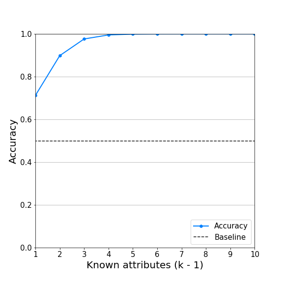 Accuracy of our noise-exploitation attack on Diffix.
